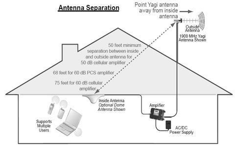 How do I choose a 4G LTE Antenna?